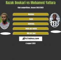 Razak Boukari vs Mohamed Yattara h2h player stats