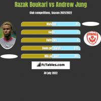 Razak Boukari vs Andrew Jung h2h player stats