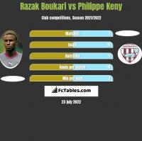 Razak Boukari vs Philippe Keny h2h player stats