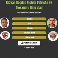 Razvan Bogdan Nichita Patriche vs Alexandru Nicu Vlad h2h player stats