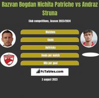 Razvan Bogdan Nichita Patriche vs Andraż Struna h2h player stats