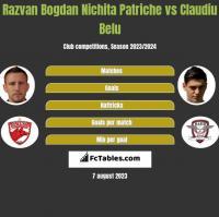 Razvan Bogdan Nichita Patriche vs Claudiu Belu h2h player stats
