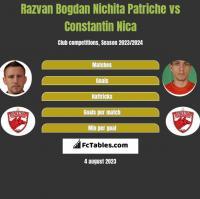 Razvan Bogdan Nichita Patriche vs Constantin Nica h2h player stats