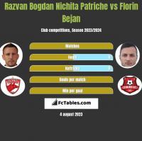 Razvan Bogdan Nichita Patriche vs Florin Bejan h2h player stats