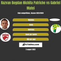 Razvan Bogdan Nichita Patriche vs Gabriel Matei h2h player stats