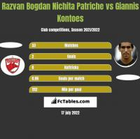 Razvan Bogdan Nichita Patriche vs Giannis Kontoes h2h player stats