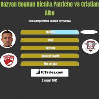 Razvan Bogdan Nichita Patriche vs Cristian Albu h2h player stats