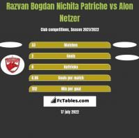 Razvan Bogdan Nichita Patriche vs Alon Netzer h2h player stats