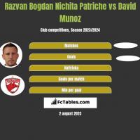 Razvan Bogdan Nichita Patriche vs David Munoz h2h player stats