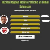 Razvan Bogdan Nichita Patriche vs Mihai Dobrescu h2h player stats