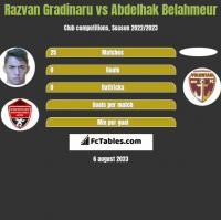 Razvan Gradinaru vs Abdelhak Belahmeur h2h player stats