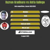 Razvan Gradinaru vs Adria Gallego h2h player stats