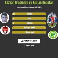 Razvan Gradinaru vs Adrian Ropotan h2h player stats