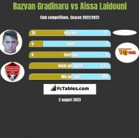 Razvan Gradinaru vs Aissa Laidouni h2h player stats