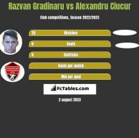 Razvan Gradinaru vs Alexandru Ciucur h2h player stats