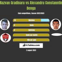 Razvan Gradinaru vs Alexandru Constanntin Benga h2h player stats