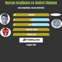 Razvan Gradinaru vs Andrei Ciobanu h2h player stats
