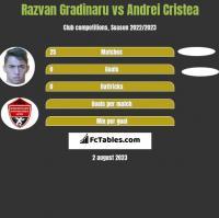 Razvan Gradinaru vs Andrei Cristea h2h player stats