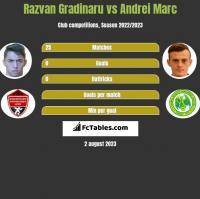 Razvan Gradinaru vs Andrei Marc h2h player stats