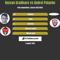 Razvan Gradinaru vs Andrei Patache h2h player stats