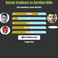 Razvan Gradinaru vs Aurelian Chitu h2h player stats