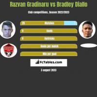 Razvan Gradinaru vs Bradley Diallo h2h player stats