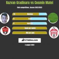Razvan Gradinaru vs Cosmin Matei h2h player stats