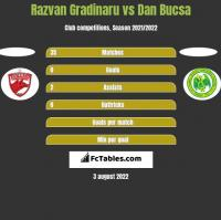 Razvan Gradinaru vs Dan Bucsa h2h player stats