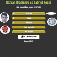 Razvan Gradinaru vs Gabriel Bosoi h2h player stats
