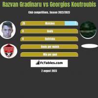 Razvan Gradinaru vs Georgios Koutroubis h2h player stats