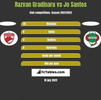 Razvan Gradinaru vs Jo Santos h2h player stats