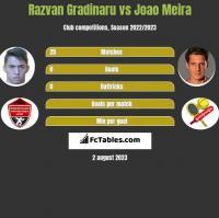 Razvan Gradinaru vs Joao Meira h2h player stats