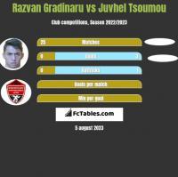 Razvan Gradinaru vs Juvhel Tsoumou h2h player stats