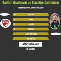 Razvan Gradinaru vs Liassine Cadamuro h2h player stats