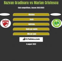 Razvan Gradinaru vs Marian Cristescu h2h player stats