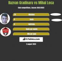 Razvan Gradinaru vs Mihai Leca h2h player stats