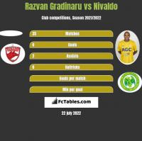 Razvan Gradinaru vs Nivaldo h2h player stats