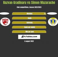 Razvan Gradinaru vs Simon Mazarache h2h player stats