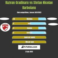 Razvan Gradinaru vs Stefan Nicolae Barboianu h2h player stats