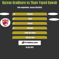 Razvan Gradinaru vs Thaer Fayed Bawab h2h player stats