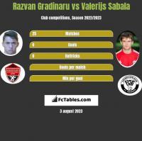 Razvan Gradinaru vs Valerijs Sabala h2h player stats