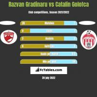 Razvan Gradinaru vs Catalin Golofca h2h player stats