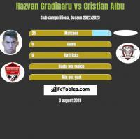 Razvan Gradinaru vs Cristian Albu h2h player stats