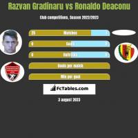 Razvan Gradinaru vs Ronaldo Deaconu h2h player stats