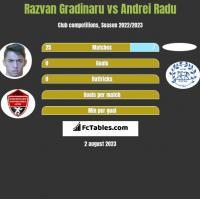 Razvan Gradinaru vs Andrei Radu h2h player stats