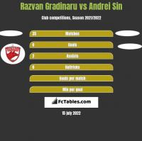 Razvan Gradinaru vs Andrei Sin h2h player stats