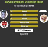 Razvan Gradinaru vs Haruna Garba h2h player stats