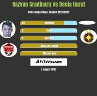 Razvan Gradinaru vs Denis Harut h2h player stats