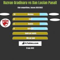 Razvan Gradinaru vs Dan Lucian Panait h2h player stats