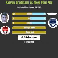 Razvan Gradinaru vs Alexi Paul Pitu h2h player stats